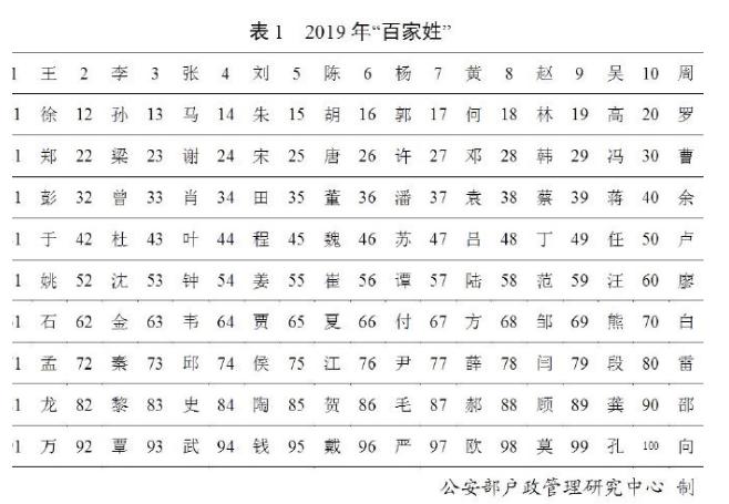 """公安部公布2019年""""百家姓"""",你排第几?"""