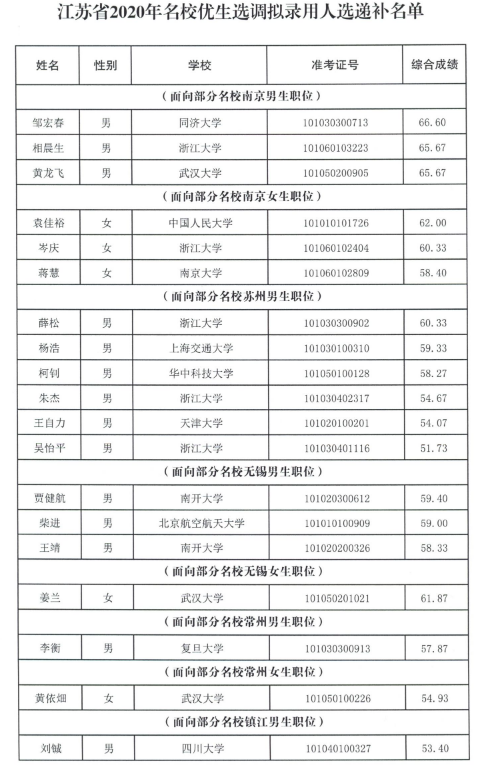 江苏2020年名校优生选调拟录用人选递补名单出炉