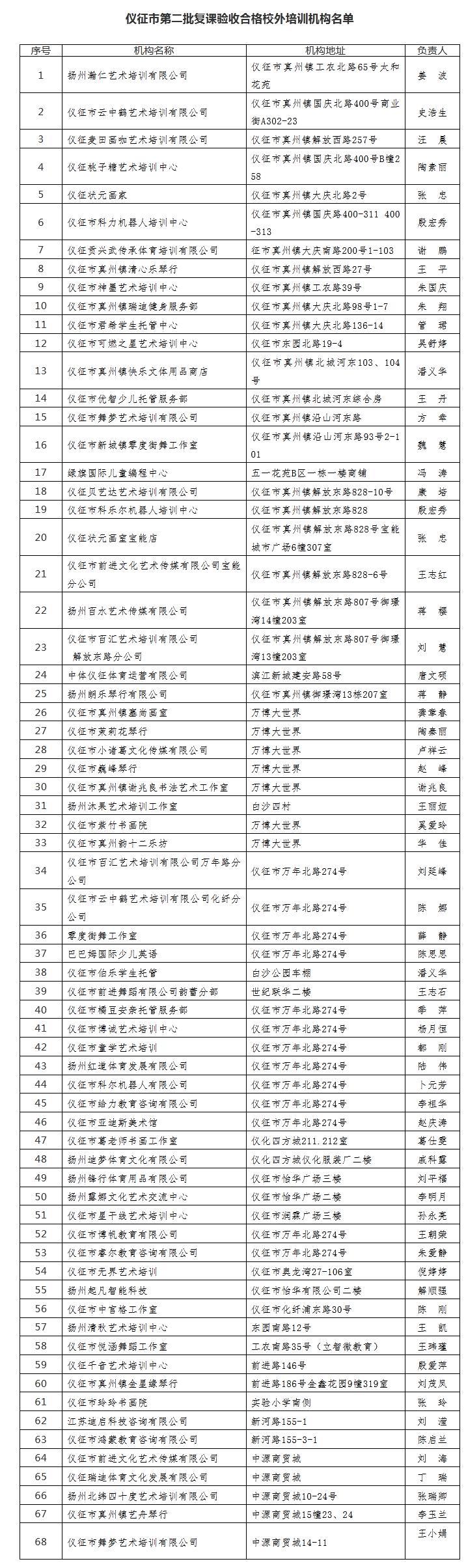 仪征第二批拟复课校外培训机构名单公布!