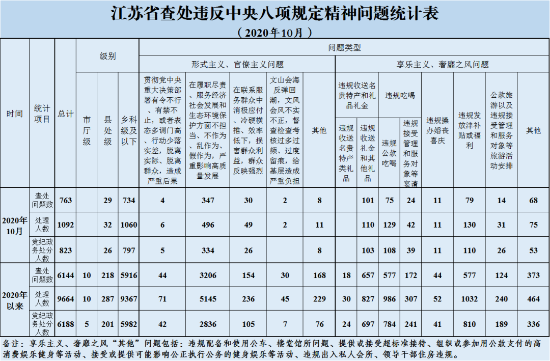 10月江苏省查处违反中央八项规定精神问题763起